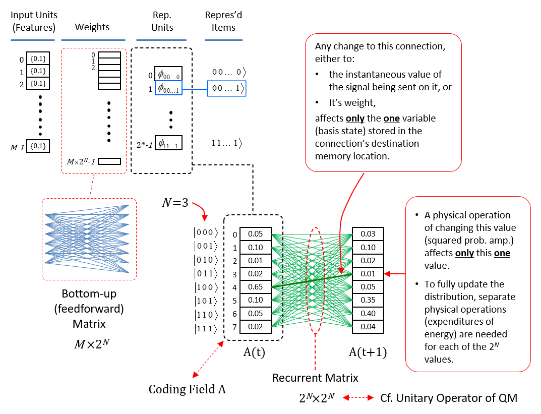 Explanation of why localist representations preclude quantum parallelism